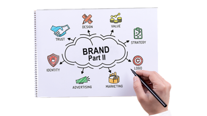 Branding in B2B markets